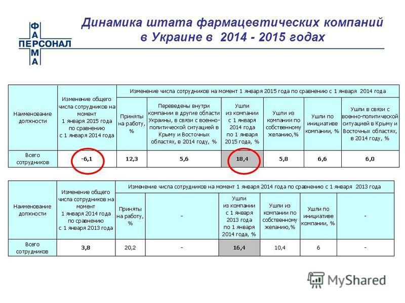 Динамика штата фармацевтических компаний в Украине в 2014 - 2015 годах