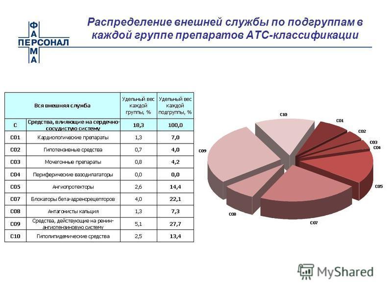 Распределение внешней службы по подгруппам в каждой группе препаратов АТС-классификации