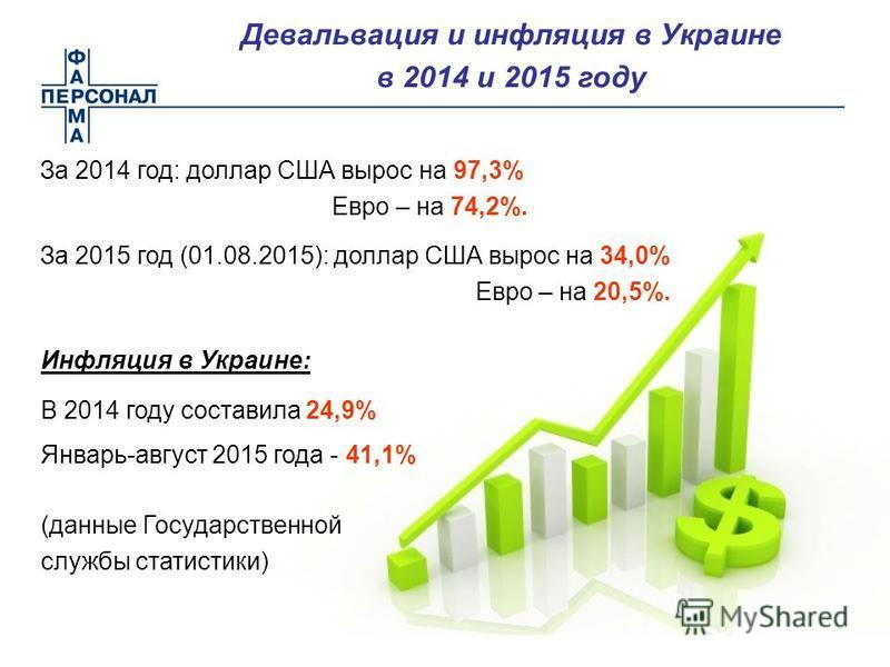 За 2014 год: доллар США вырос на 97,3% Евро – на 74,2%. За 2015 год (01.08.2015): доллар США вырос на 34,0% Евро – на 20,5%. Девальвация и инфляция в Украине в 2014 и 2015 году Инфляция в Украине: В 2014 году составила 24,9% Январь-август 2015 года -