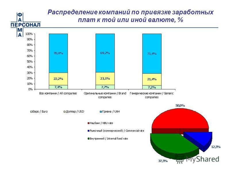 Распределение компаний по привязке заработных плат к той или иной валюте, %
