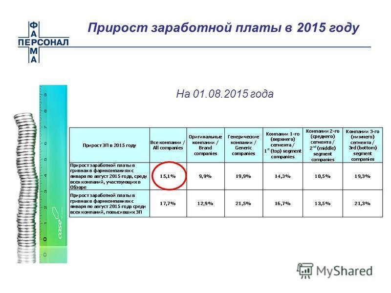 Прирост заработной платы в 2015 году На 01.08.2015 года