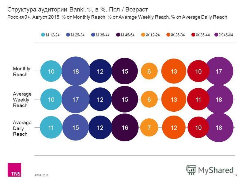 ©TNS 2015 Структура аудитории Banki.ru, в %. Пол / Возраст 10 М 12-24М 25-34М 35-44М 45-64Ж 12-24Ж 25-34Ж 35-44 Россия 0+, Август 2015, % от Monthly Reach, % от Average Weekly Reach, % от Average Daily Reach Ж 45-64 Monthly Reach Average Weekly Reach