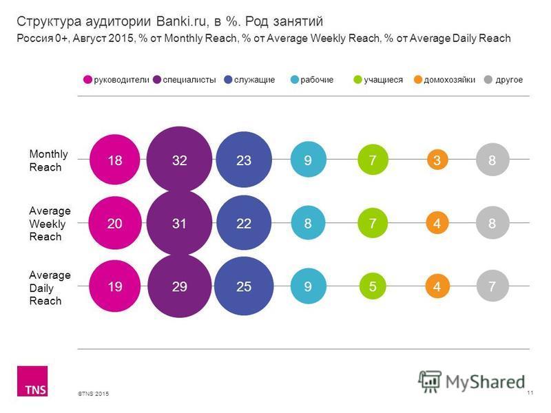 ©TNS 2015 Структура аудитории Banki.ru, в %. Род занятий 11 Monthly Reach Average Weekly Reach Average Daily Reach руководителиспециалистыслужащиерабочиеучащиесядомохозяйкидругое Россия 0+, Август 2015, % от Monthly Reach, % от Average Weekly Reach,