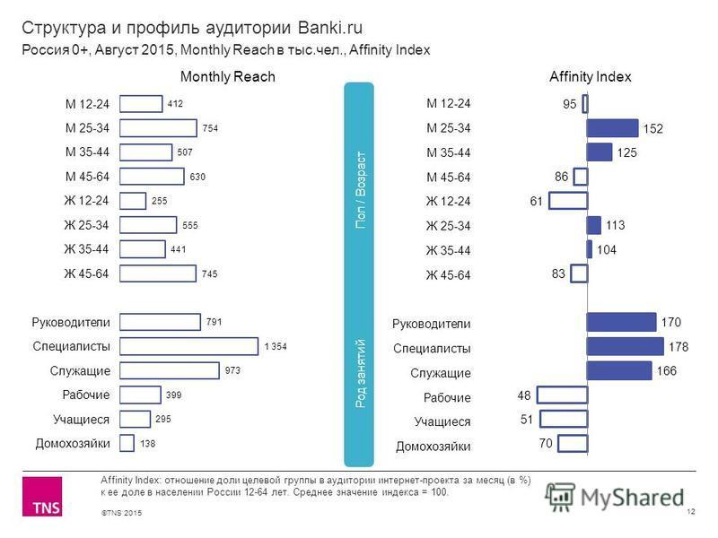 ©TNS 2015 Структура и профиль аудитории Banki.ru 12 Affinity Index: отношение доли целевой группы в аудитории интернет-проекта за месяц (в %) к ее доле в населении России 12-64 лет. Среднее значение индекса = 100. Россия 0+, Август 2015, Monthly Reac