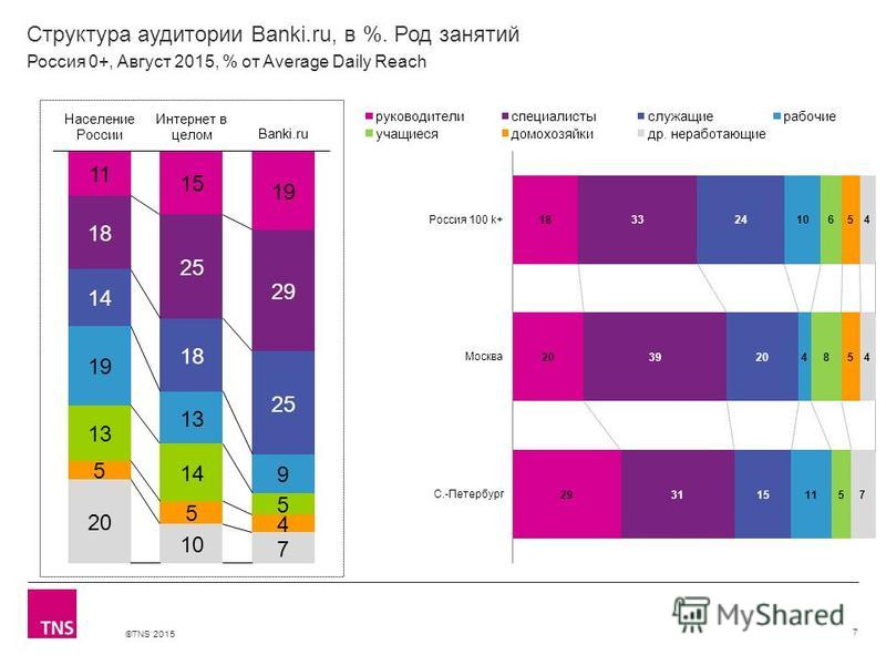 ©TNS 2015 Структура аудитории Banki.ru, в %. Род занятий 7 Россия 0+, Август 2015, % от Average Daily Reach