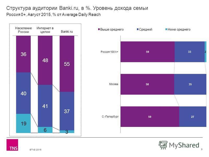 ©TNS 2015 Структура аудитории Banki.ru, в %. Уровень дохода семьи 9 Россия 0+, Август 2015, % от Average Daily Reach