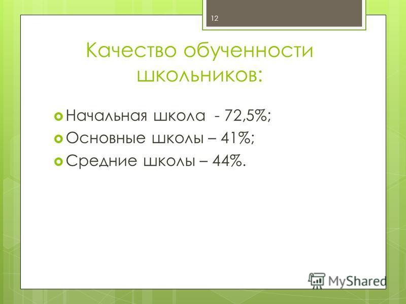 Качество обученности школьников: Начальная школа - 72,5%; Основные школы – 41%; Средние школы – 44%. 12
