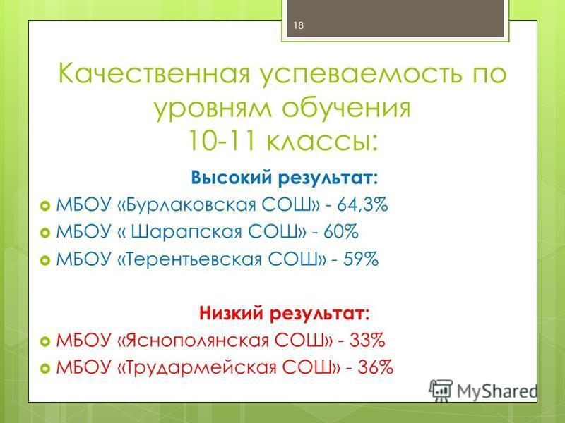 Качественная успеваемость по уровням обучения 10-11 классы: Высокий результат: МБОУ «Бурлаковская СОШ» - 64,3% МБОУ « Шарапская СОШ» - 60% МБОУ «Терентьевская СОШ» - 59% Низкий результат: МБОУ «Яснополянская СОШ» - 33% МБОУ «Трудармейская СОШ» - 36%