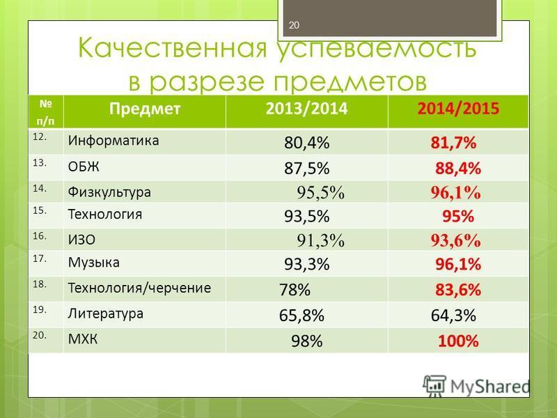 Качественная успеваемость в разрезе предметов п/п Предмет 2013/20142014/2015 12. Информатика 80,4%81,7% 13. ОБЖ 87,5%88,4% 14. Физкультура 95,5%96,1% 15. Технология 93,5%95% 16. ИЗО 91,3%93,6% 17. Музыка 93,3%96,1% 18. Технология/черчение 78%83,6% 19