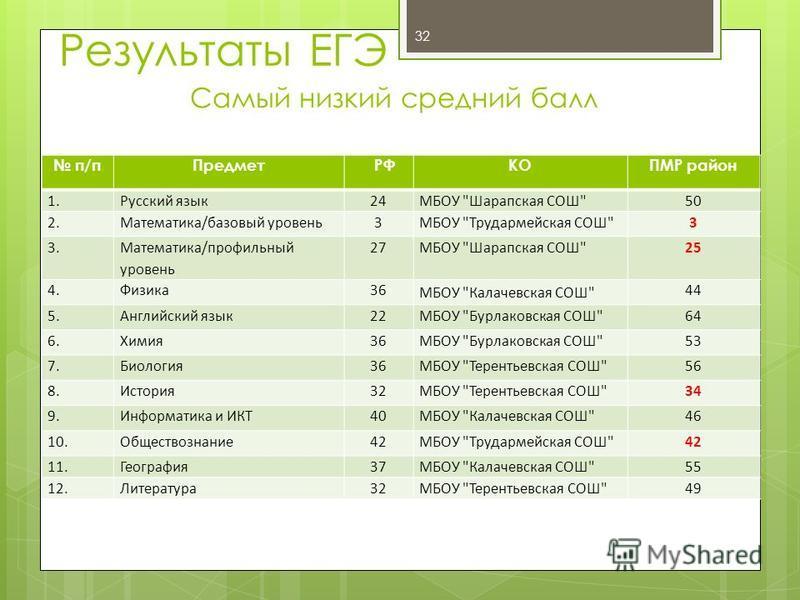 32 Результаты ЕГЭ Самый низкий средний балл п/п Предмет РФКОПМР район 1. Русский язык 24МБОУ