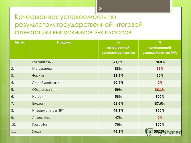 34 п/п Предмет % качественной успеваемости за год % качественной успеваемости по ГИА 1. Русский язык 41,6%70,8% 2.Математика 33%16% 3.Физика 33,5%50% 4. Английский язык 60,5%0% 5.Обществознание 59%38,1% 6.История 53%100% 7.Биология 61,6%87,6% 8. Инфо