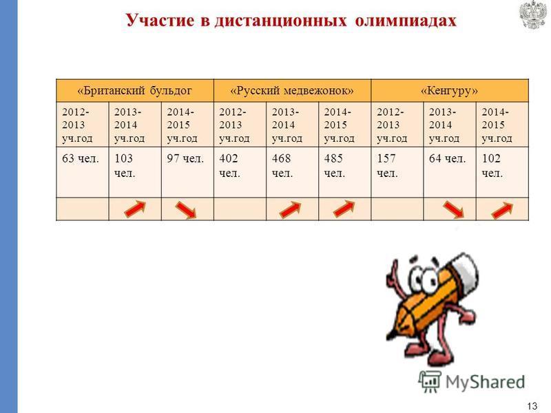 13 «Британский бульдог«Русский медвежонок»«Кенгуру» 2012- 2013 уч.год 2013- 2014 уч.год 2014- 2015 уч.год 2012- 2013 уч.год 2013- 2014 уч.год 2014- 2015 уч.год 2012- 2013 уч.год 2013- 2014 уч.год 2014- 2015 уч.год 63 чел.103 чел. 97 чел.402 чел. 468