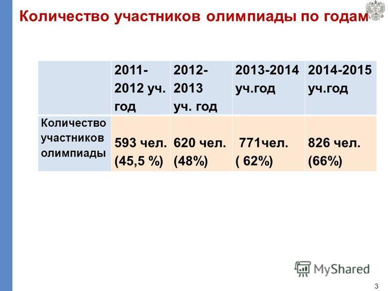 Количество участников олимпиады по годам 3 2011- 2012 уч. год 2012- 2013 уч. год 2013-2014 уч.год 2014-2015 уч.год Количество участников олимпиады 593 чел. (45,5 %) 620 чел. (48%) 771 чел. ( 62%) 826 чел. (66%)