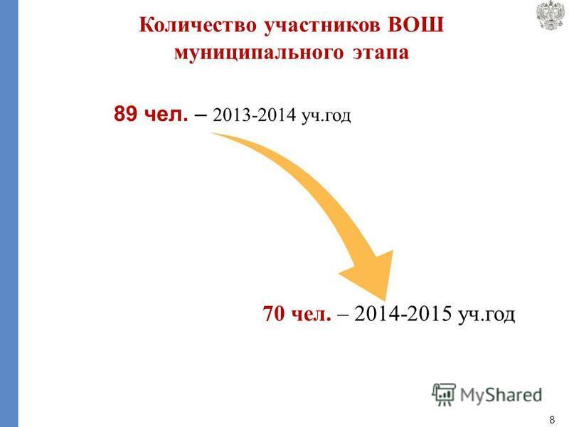 8 89 чел. – 2013-2014 уч.год 70 чел. – 2014-2015 уч.год Количество участников ВОШ муниципального этапа