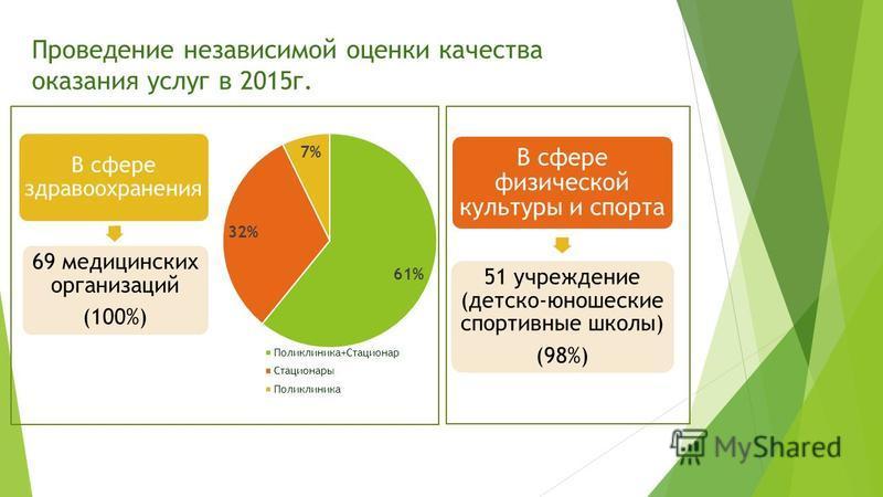 Проведение независимой оценки качества оказания услуг в 2015 г. В сфере физической культуры и спорта 51 учреждение (детско-юношеские спортивные школы) (98%) В сфере здравоохранения 69 медицинских организаций (100%)
