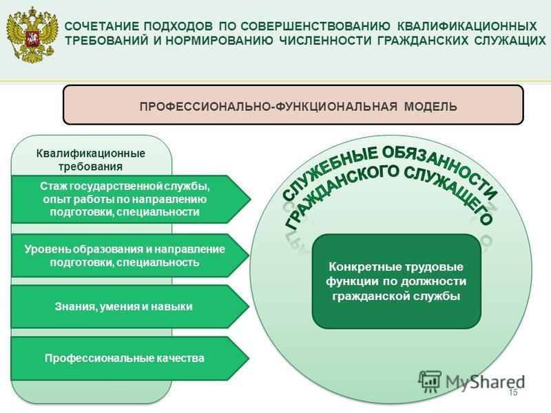 15 СОЧЕТАНИЕ ПОДХОДОВ ПО СОВЕРШЕНСТВОВАНИЮ КВАЛИФИКАЦИОННЫХ ТРЕБОВАНИЙ И НОРМИРОВАНИЮ ЧИСЛЕННОСТИ ГРАЖДАНСКИХ СЛУЖАЩИХ Квалификационные требования Стаж государственной службы, опыт работы по направлению подготовки, специальности Профессиональные каче