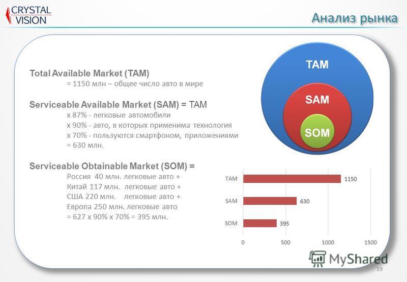 19 Анализ рынка Total Available Market (TAM) = 1150 млн – общее число авто в мире Serviceable Available Market (SAM) = TAM x 87% - легковые автомобили x 90% - авто, в которых применима технология х 70% - пользуются смартфоном, приложениями = 630 млн.