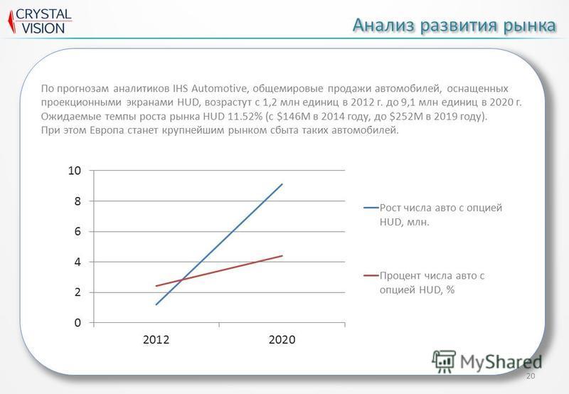 20 Анализ развития рынка По прогнозам аналитиков IHS Automotive, общемировые продажи автомобилей, оснащенных проекционными экранами HUD, возрастут с 1,2 млн единиц в 2012 г. до 9,1 млн единиц в 2020 г. Ожидаемые темпы роста рынка HUD 11.52% (с $146M