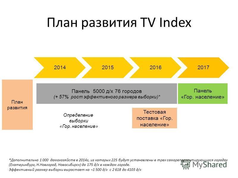 План развития TV Index 2014201520162017 Панель 5000 д/х 76 городов (+ 57% рост эффективного размера выборки)* План развития Панель «Гор. население» Тестовая поставка «Гор. население» Определение выборки «Гор. население» *Дополнительно 1 000 домохозяй