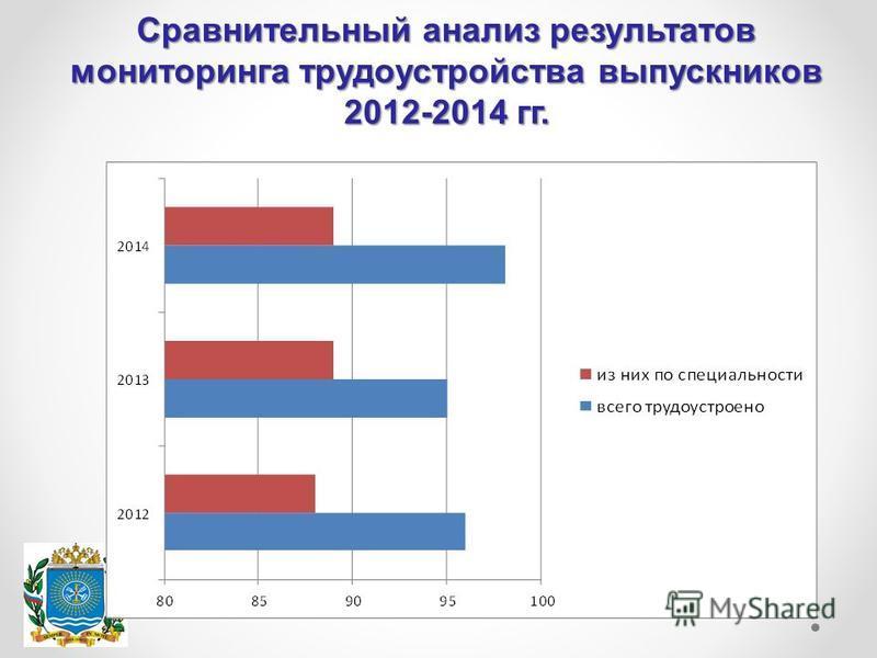 Сравнительный анализ результатов мониторинга трудоустройства выпускников 2012-2014 гг.