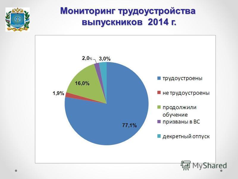 Мониторинг трудоустройства выпускников 2014 г.