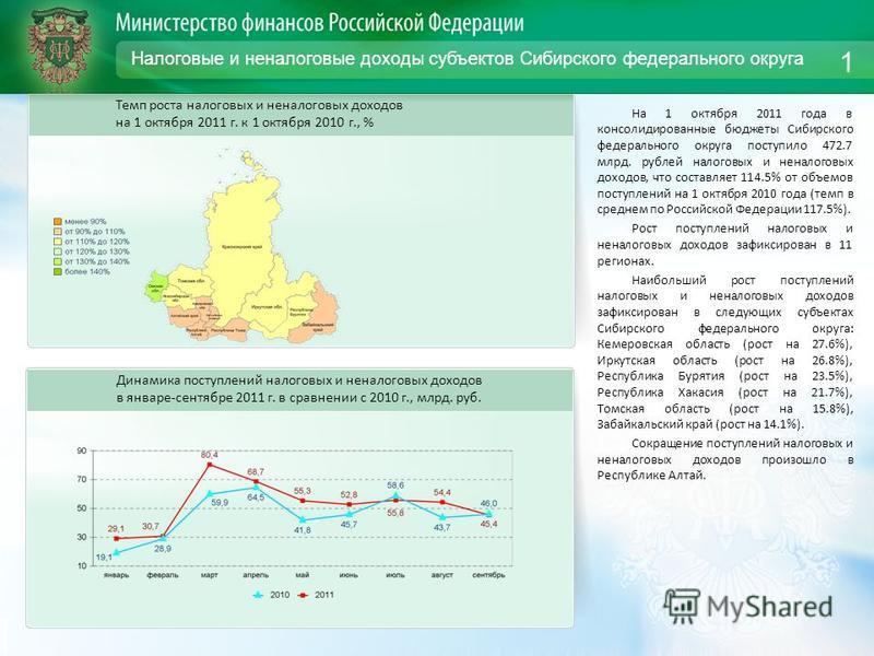 Налоговые и неналоговые доходы субъектов Сибирского федерального округа На 1 октября 2011 года в консолидированные бюджеты Сибирского федерального округа поступило 472.7 млрд. рублей налоговых и неналоговых доходов, что составляет 114.5% от объемов п