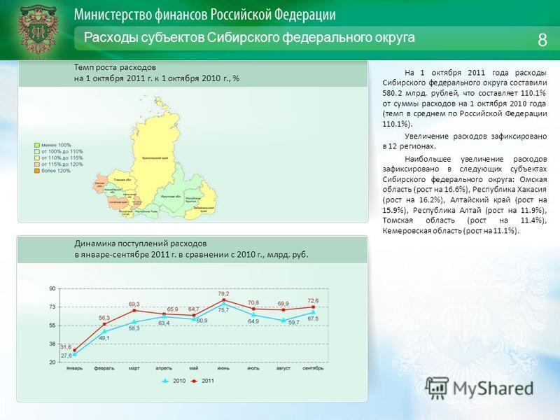 Расходы субъектов Сибирского федерального округа На 1 октября 2011 года расходы Сибирского федерального округа составили 580.2 млрд. рублей, что составляет 110.1% от суммы расходов на 1 октября 2010 года (темп в среднем по Российской Федерации 110.1%