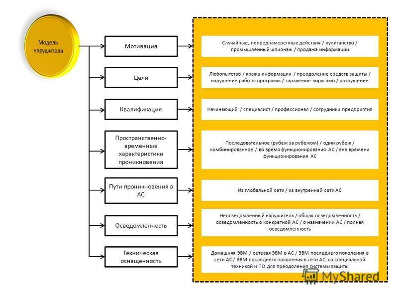 Цели Квалификация Пространственно- временные характеристики проникновения Пути проникновения в АС Осведомленность Техническая оснащенность Случайные, непреднамеренные действия / хулиганство / промышленный шпионаж / продажа информации Любопытство / кр