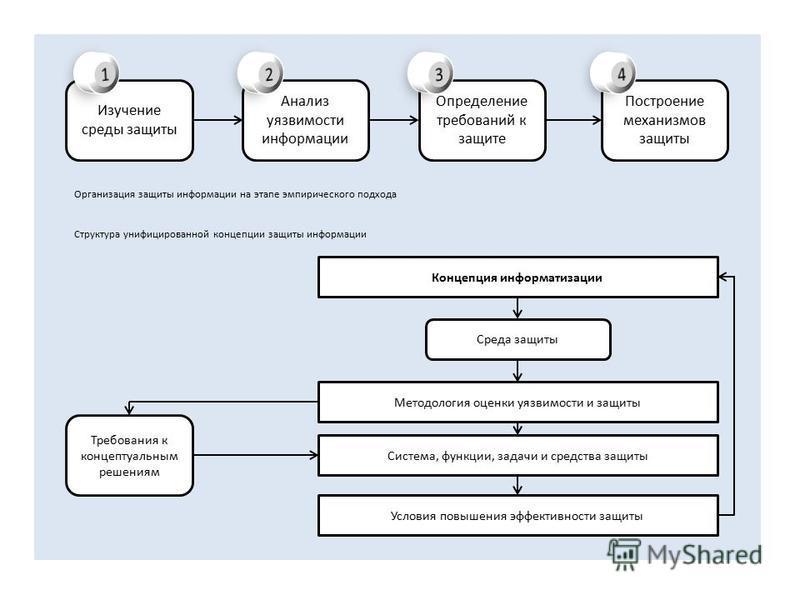 Изучение среды защиты Построение механизмов защиты Определение требований к защите Анализ уязвимости информации Организация защиты информации на этапе эмпирического подхода Структура унифицированной концепции защиты информации Среда защиты Концепция