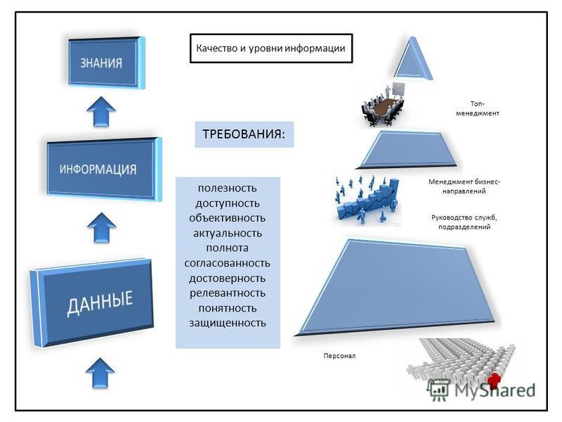 ТРЕБОВАНИЯ: полезность доступность объективность актуальность полнота согласованность достоверность релевантность понятность защищенность Топ- менеджмент Менеджмент бизнес- направлений Руководство служб, подразделений Персонал Качество и уровни инфор
