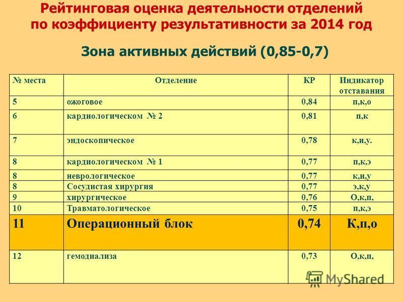 Рейтинговая оценка деятельности отделений по коэффициенту результативности за 2014 год Зона активных действий (0,85-0,7) места ОтделениеКРИндикатор отставания 5 ожоговое 0,84 п,к,о 6 кардиологическом 20,81 п,к 7 эндоскопическое 0,78 к,и,у. 8 кардиоло