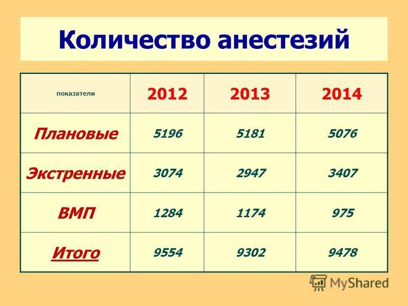 Количество анестезий показатели 201220132014 Плановые 519651815076 Экстренные 307429473407 ВМП 12841174975 Итого 955493029478