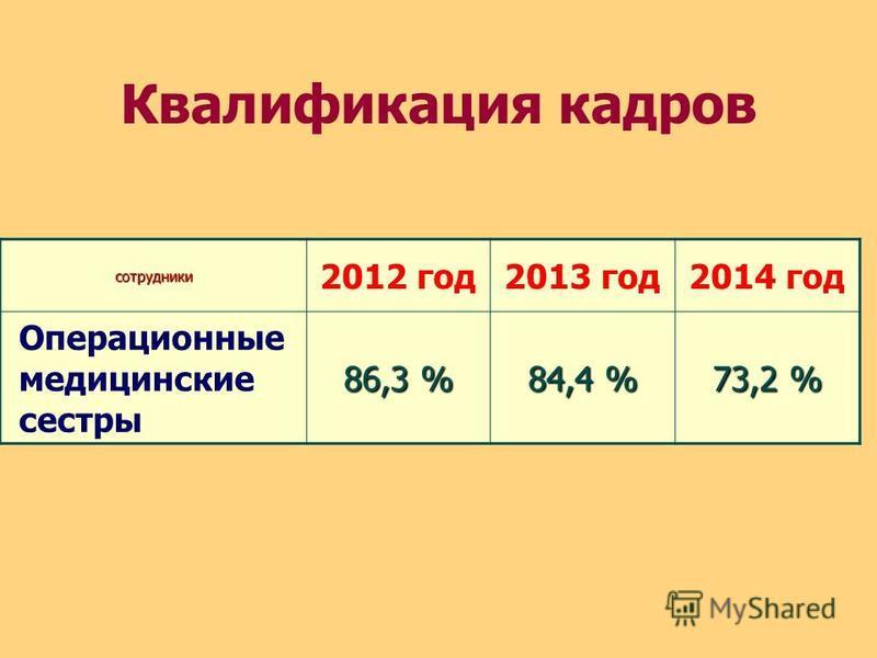 Квалификация кадров сотрудники 2012 год 2013 год 2014 год Операционные медицинские сестры 86,3 % 84,4 % 73,2 %