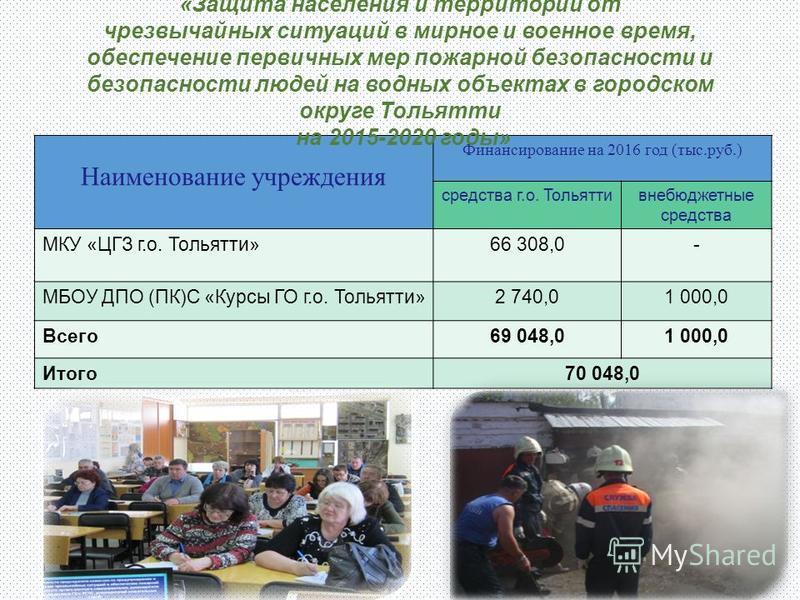 Наименование учреждения Финансирование на 2016 год (тыс.руб.) средства г.о. Тольяттивнебюджетные средства МКУ «ЦГЗ г.о. Тольятти»66 308,0- МБОУ ДПО (ПК)С «Курсы ГО г.о. Тольятти»2 740,01 000,0 Всего 69 048,01 000,0 Итого 70 048,0 «Защита населения и