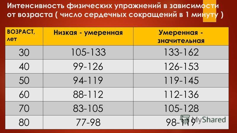Интенсивность физических упражнений в зависимости от возраста ( число сердечных сокращений в 1 минуту ) ВОЗРАСТ, лет Низкая - умеренная Умеренная - значительная 30 105-133133-162 4099-126126-153 5094-119119-145 6088-112112-136 7083-105105-128 8077-98