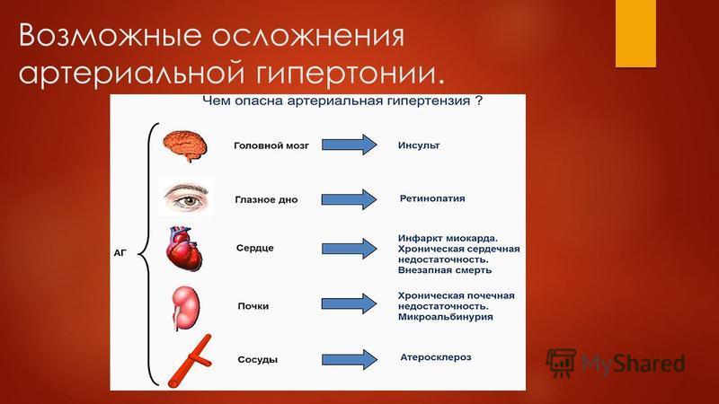 Возможные осложнения артериальной гипертонии.