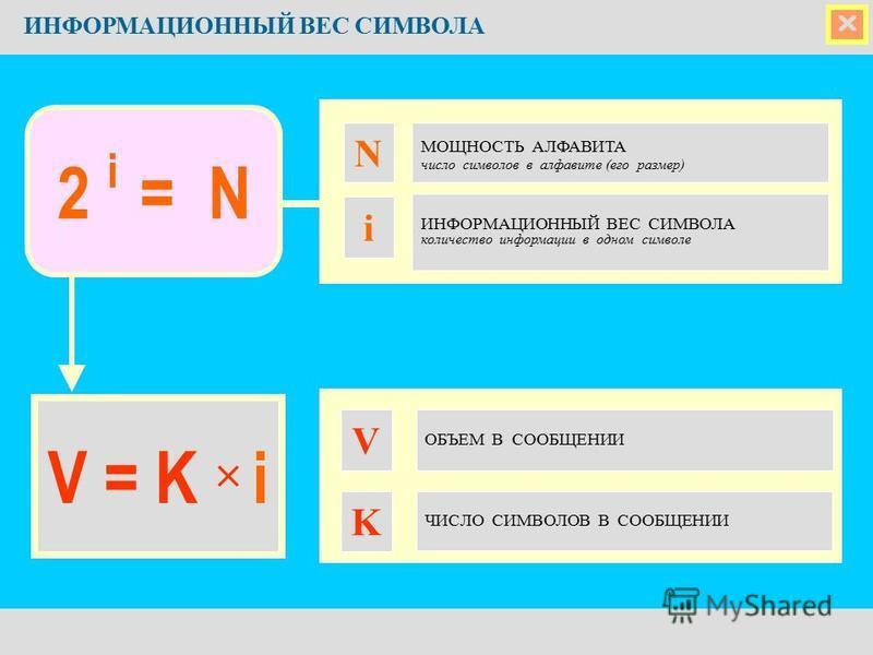 ИНФОРМАЦИОННЫЙ ВЕС СИМВОЛА МОЩНОСТЬ АЛФАВИТА число символов в алфавите (его размер) N ИНФОРМАЦИОННЫЙ ВЕС СИМВОЛА количество информации в одном символе V = K i i 2 i = N ЧИСЛО СИМВОЛОВ В СООБЩЕНИИ K ОБЪЕМ В СООБЩЕНИИ V