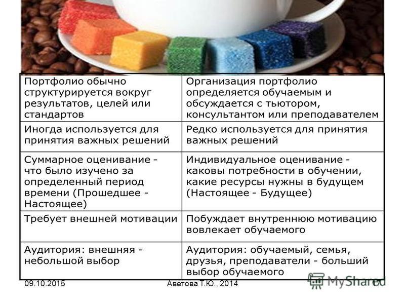 09.10.2015Аветова Т.Ю., 201417