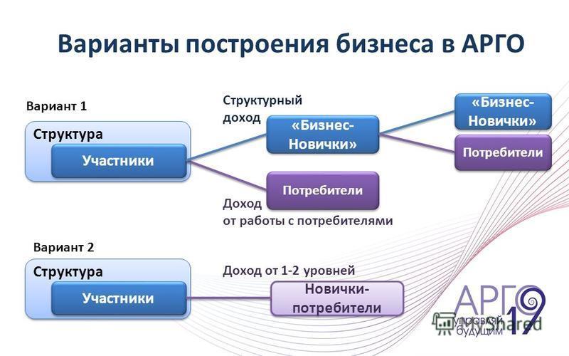 Структура Участники Новички- потребители Доход от 1-2 уровней Вариант 2 Структура Участники «Бизнес- Новички» Потребители «Бизнес- Новички» Потребители Доход от работы с потребителями Структурный доход Вариант 1