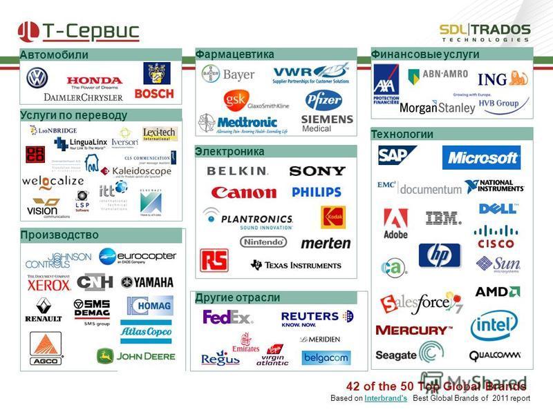 42 of the 50 Top Global Brands Based on Interbrand's Best Global Brands of 2011 reportInterbrand's Услуги по переводу Финансовые услуги Фармацевтика Автомобили Технологии Производство Электроника Другие отрасли