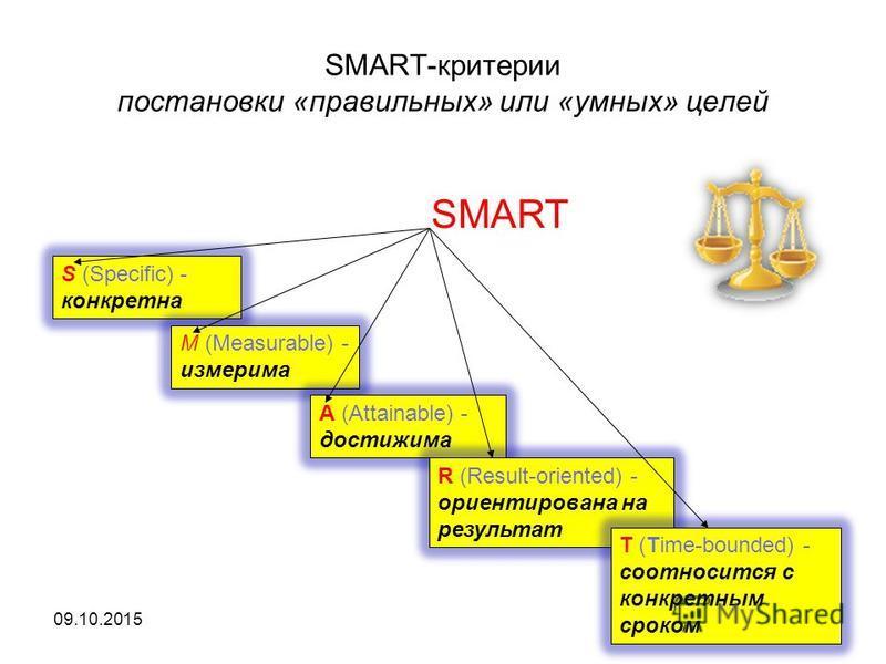 SMART-критерии постановки «правильных» или «умных» целей 09.10.2015 S (Specific) - конкретна M (Measurable) - измерима A (Attainable) - достижима R (Result-oriented) - ориентирована на результат T (Time-bounded) - соотносится с конкретным сроком SMAR