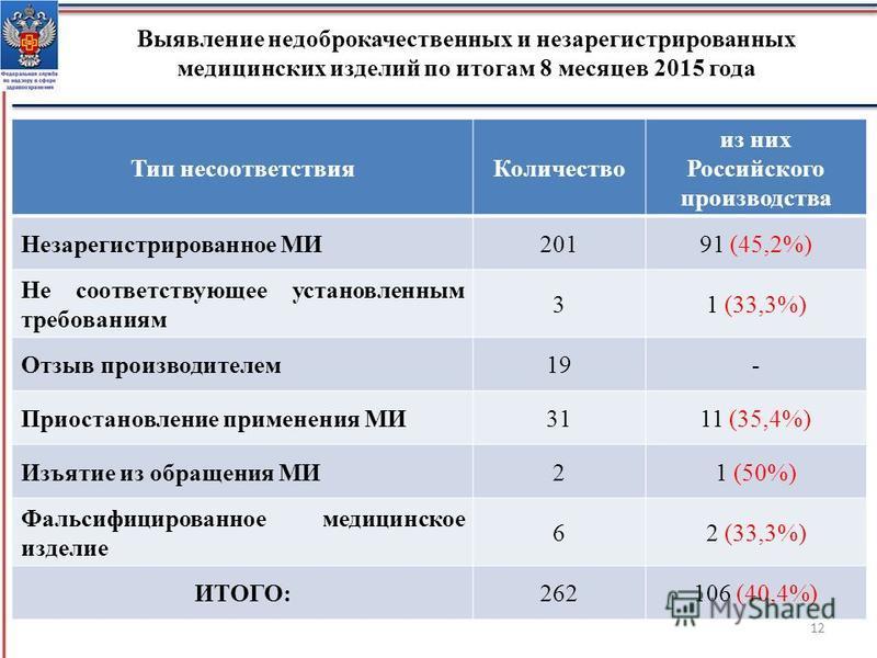 Выявление недоброкачественных и незарегистрированных медицинских изделий по итогам 8 месяцев 2015 года Тип несоответствия Количество из них Российского производства Незарегистрированное МИ20191 (45,2%) Не соответствующее установленным требованиям 31