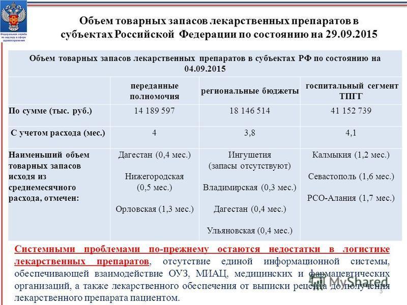 Объем товарных запасов лекарственных препаратов в субъектах Российской Федерации по состоянию на 29.09.2015 Системными проблемами по-прежнему остаются недостатки в логистике лекарственных препаратов, отсутствие единой информационной системы, обеспечи