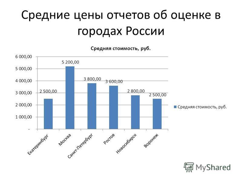 Средние цены отчетов об оценке в городах России