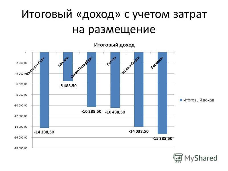 Итоговый «доход» с учетом затрат на размещение