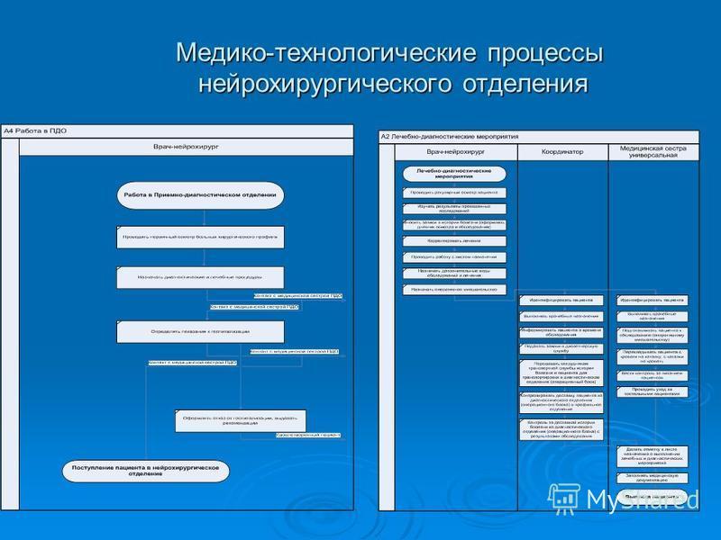 Медико-технологические процессы нейрохирургического отделения Медико-технологические процессы нейрохирургического отделения