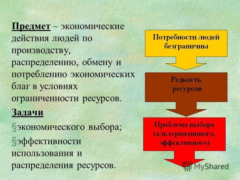 Предмет – экономические действия людей по производству, распределению, обмену и потреблению экономических благ в условиях ограниченности ресурсов. Задачи §экономического выбора; §эффективности использования и распределения ресурсов.