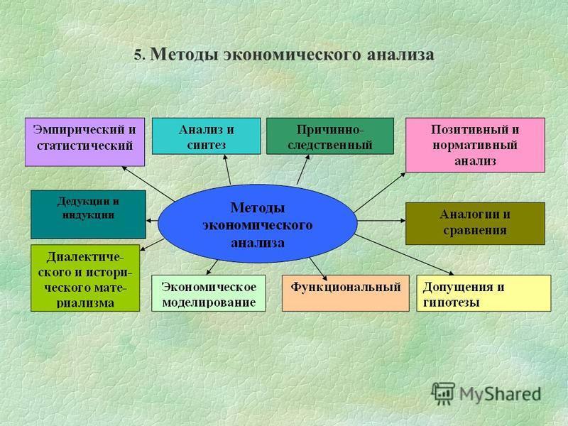 5. Методы экономического анализа