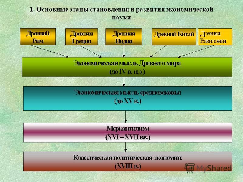 1. Основные этапы становления и развития экономической науки