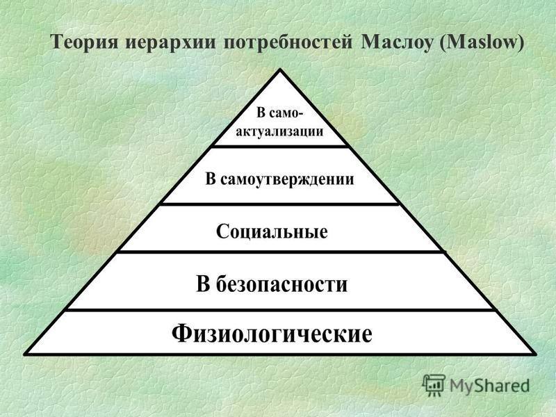 Теория иерархии потребностей Маслоу (Maslow)